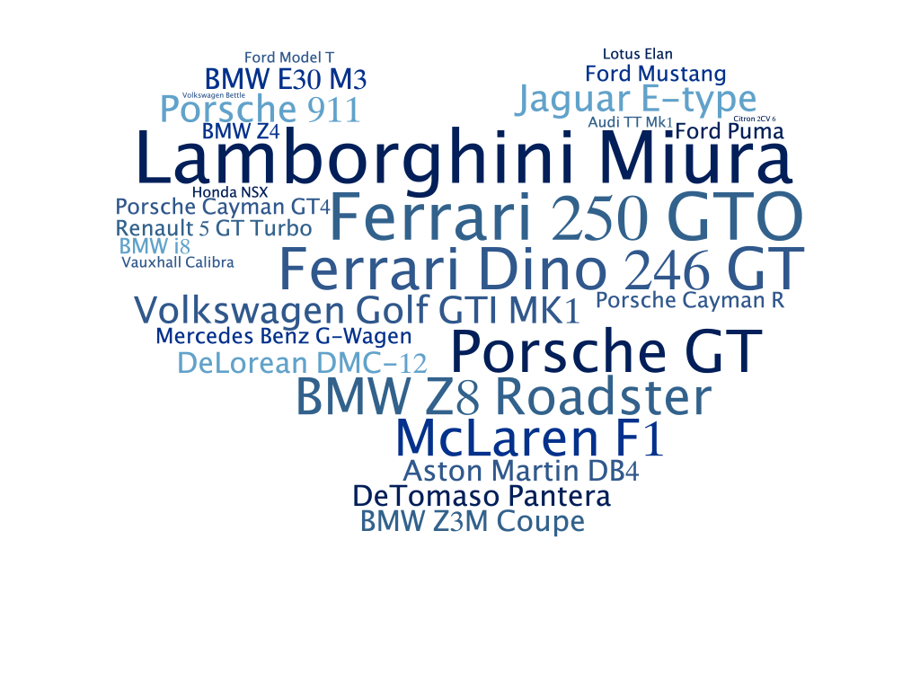 Classic car wordcloud