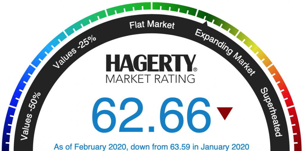 Hagerty Market Rating for February 2020